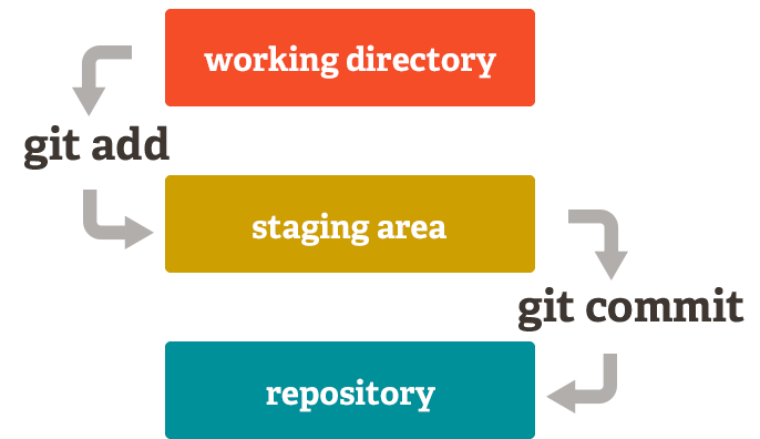 Git phases with commands
